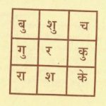 Soundarya Lahari Sloka 48 with Meaning and Yantra